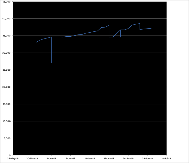 Chart of my wordcount over the month of June