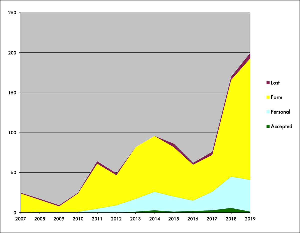 Graph of submissions since 2007. It's depressing.