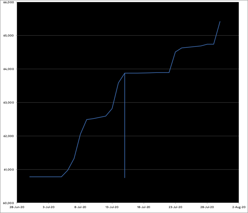 Graph of progress in July showing pretty good progress