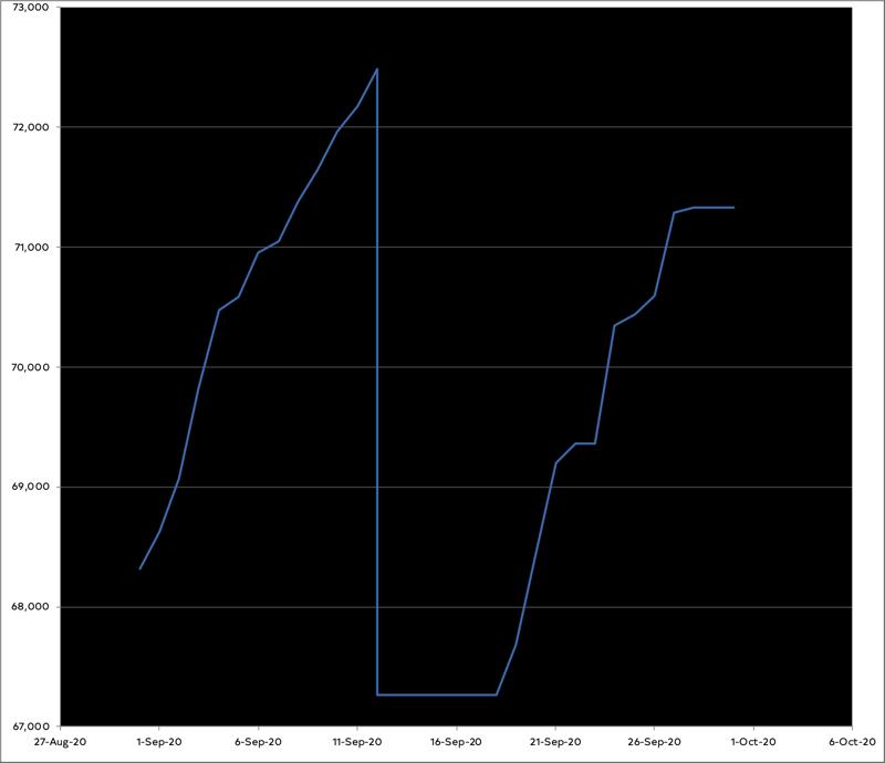 Graph of progress on the novel