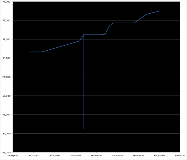Graph of progress on the novel in October—slow progress