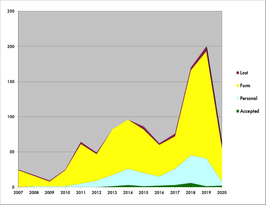 graph of acceptances for fiction