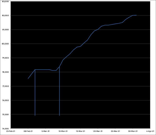 Graph of progress on the novel in March