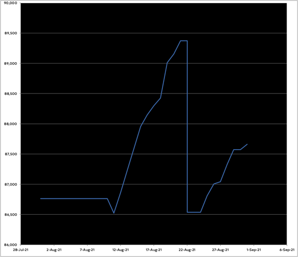 Graph of my progress on the novel. A long flat patch where I was marking up the manuscript, a dip where I edited chapter 26, a rise for chapter 27 and then a new rise for the rewrite of that chapter.