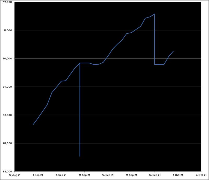 Graph of my progress on the novel in September